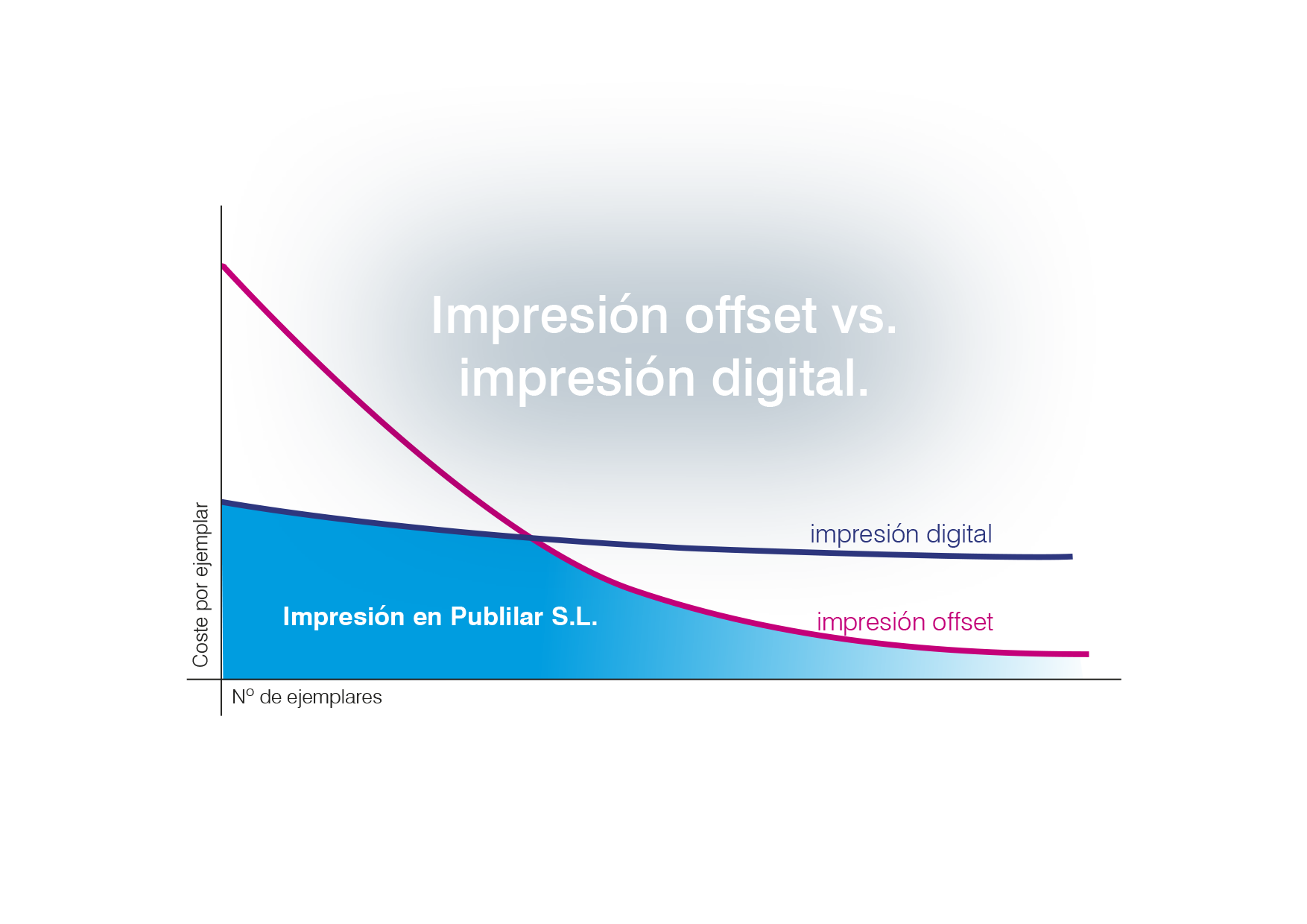 grafica offset vs digital